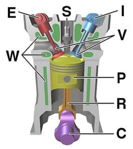 आंतरिक दहन इंजन Internal combustion engine